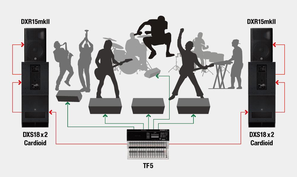cấu hình hệ thống âm thanh biểu diễn sân khấu