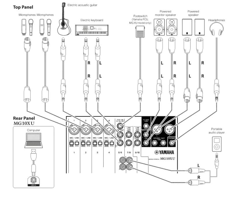 các cổng kết nối trên mixer