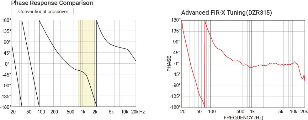 tính năng dòng loa liền công suất yamaha dzr
